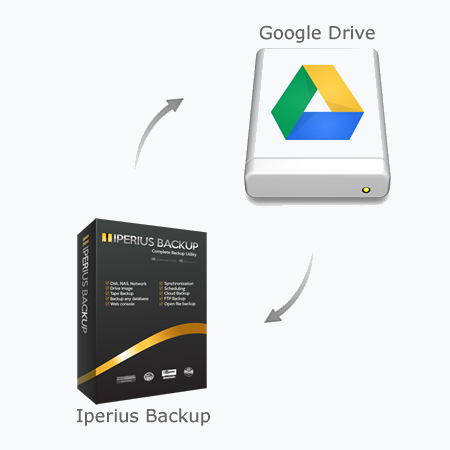 Iperius Backup - Google backup software